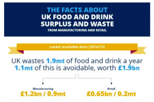 WRAP study finds industries could do more to reduce food waste