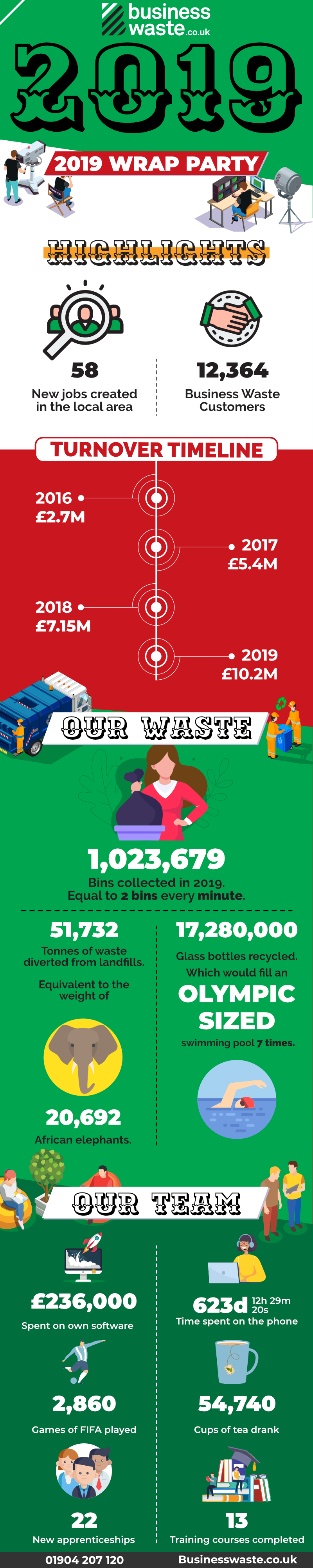 Business Waste LTD Results and Stats 2019