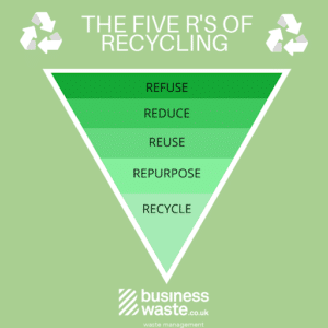 The 5 r's of recycling
